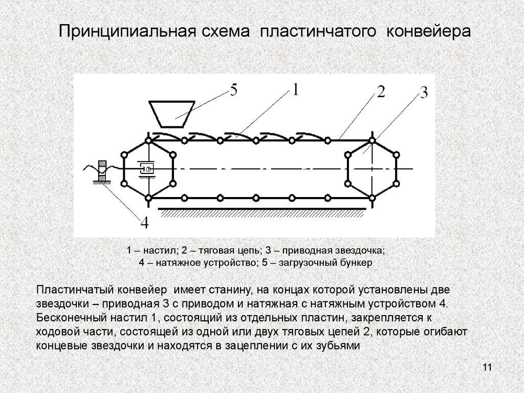 Ленточные пластинчатые ковшовые винтовые и вибрационные конвейеры схемы назначение устройство байредо элеватор мьюзик цена
