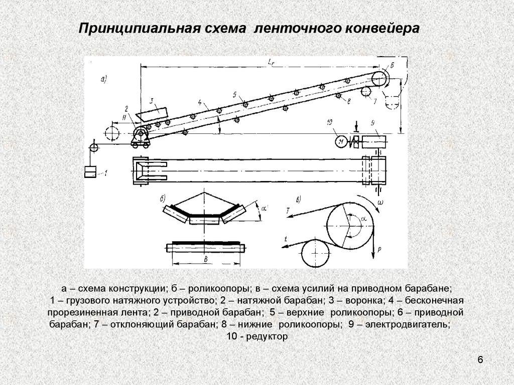 принципиальные схемы ленточных конвейеров