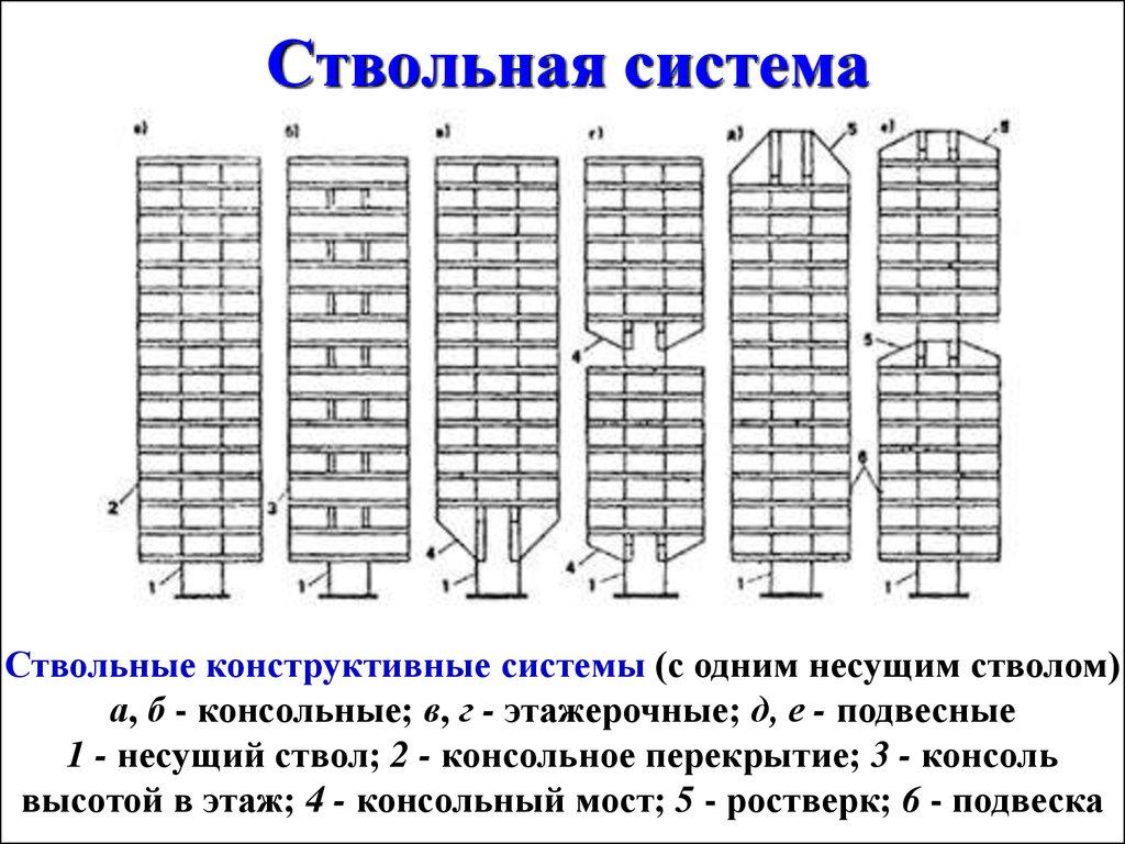 Каркасно стеновая схема