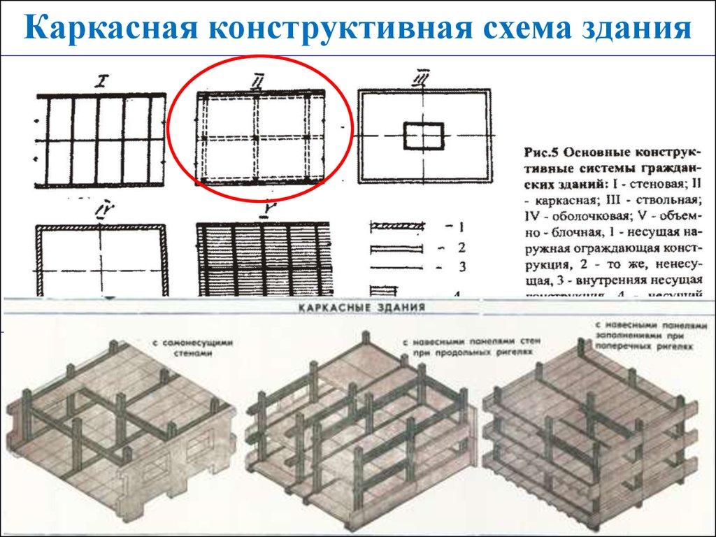Конструктивные схемы и классификация зданий и сооружений схемы.