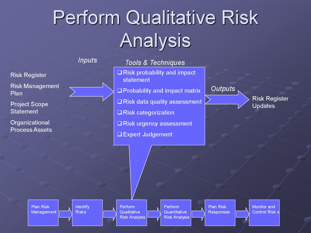 Perform Qualitative Risk Analysis