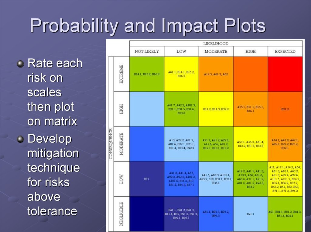 Probability and Impact Plots