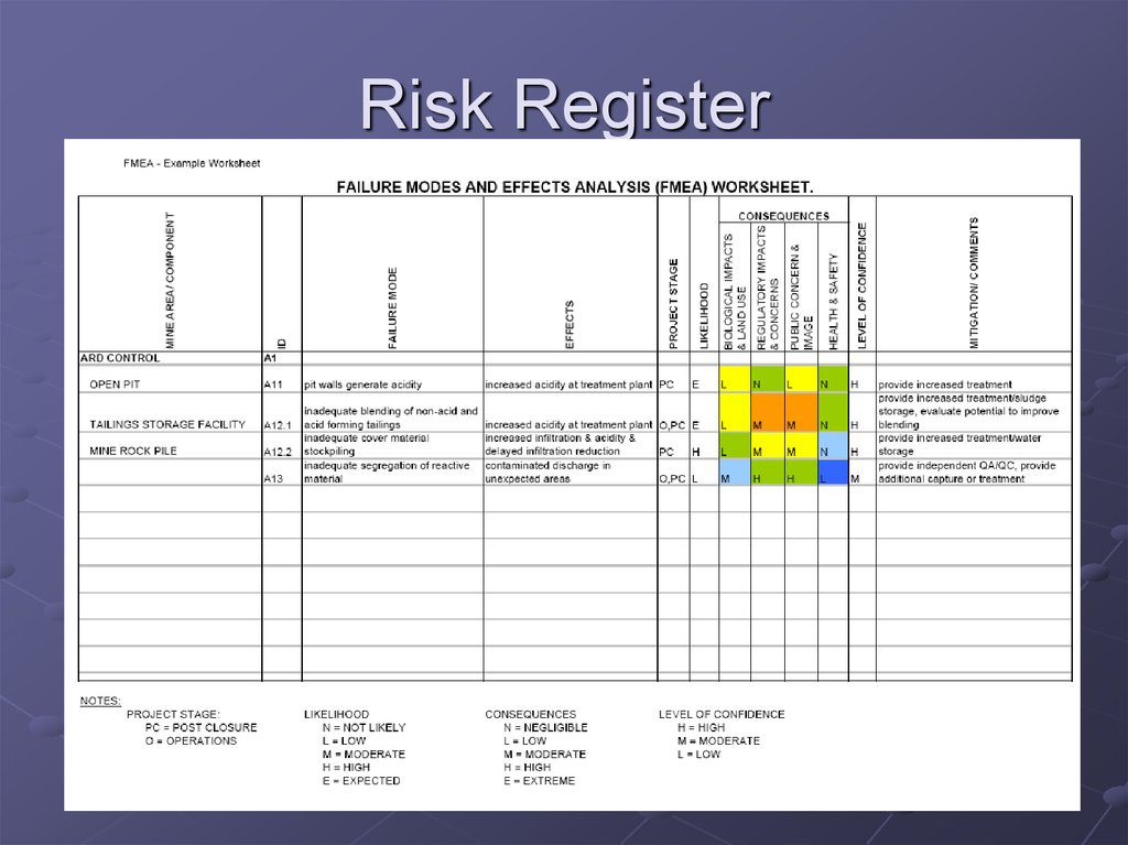 wgu risk management risk register report Check out our top free essays on wgu rwt1 to wgu – entire risk management com rmrisk register $5000 – purchase risk identification.