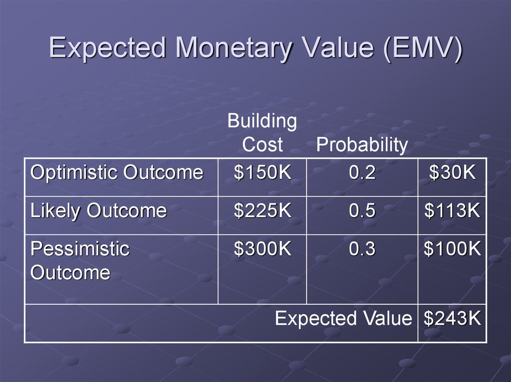 Expected Monetary Value (EMV)