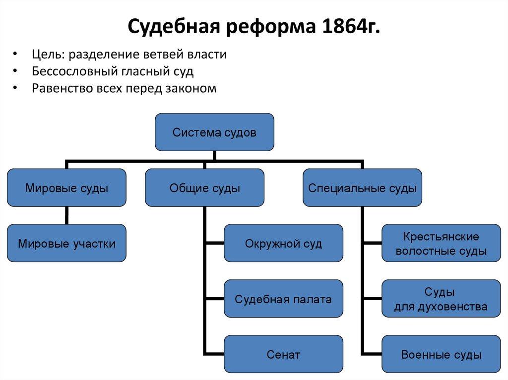 цель судебной реформы 1864