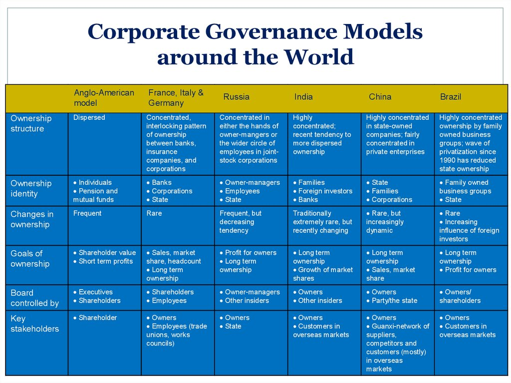 Corporate Governance Models around the World