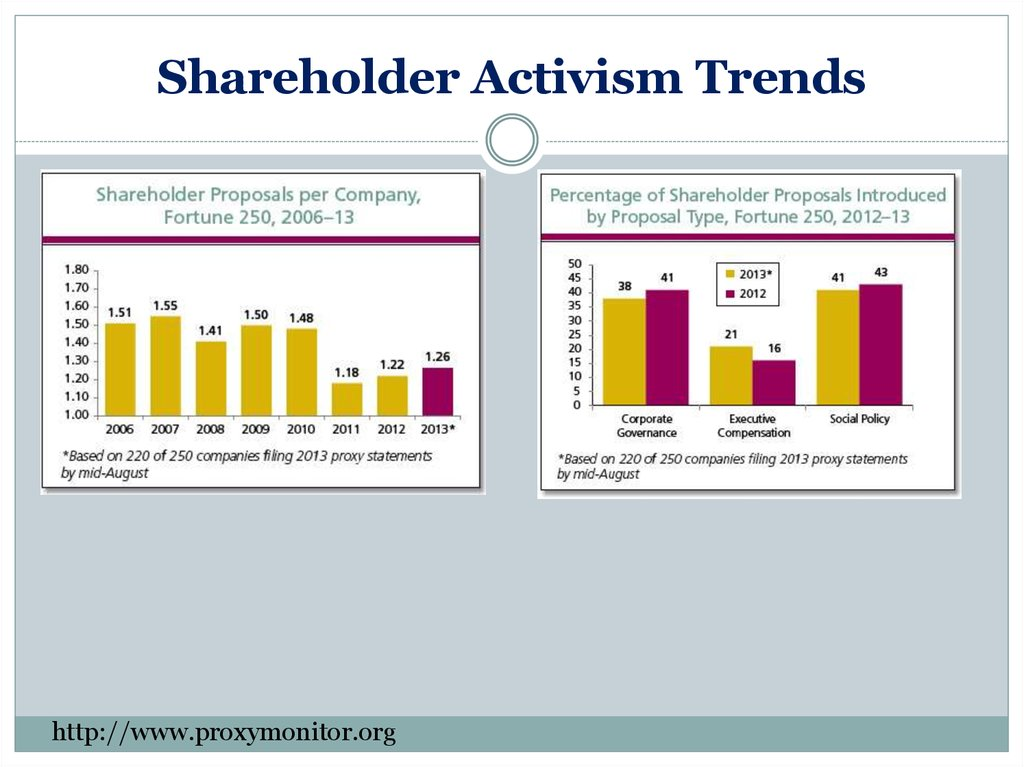 Shareholder Activism Trends