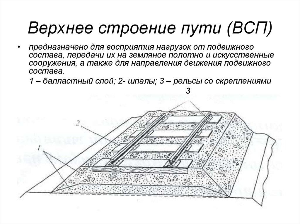 строение верхнего участка пути