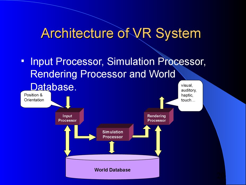 Architecture of VR System