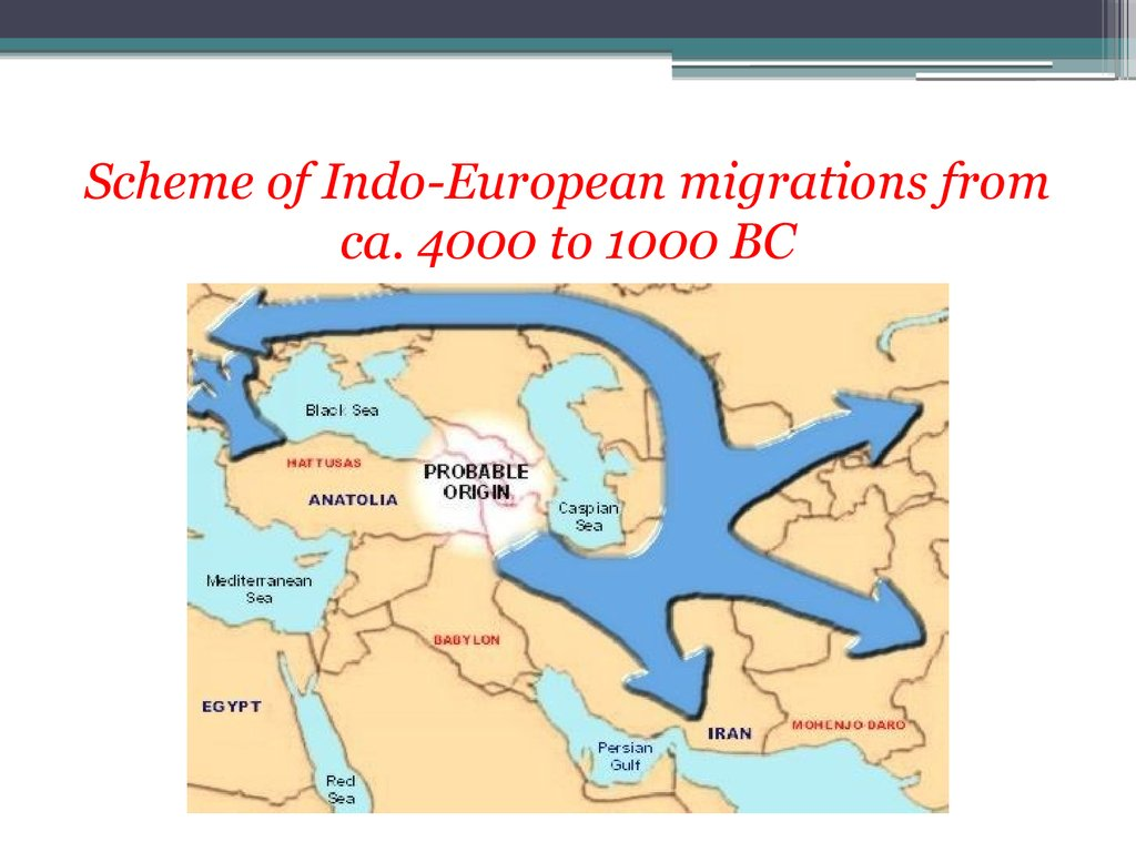 Scheme of Indo-European migrations from ca. 4000 to 1000 BC