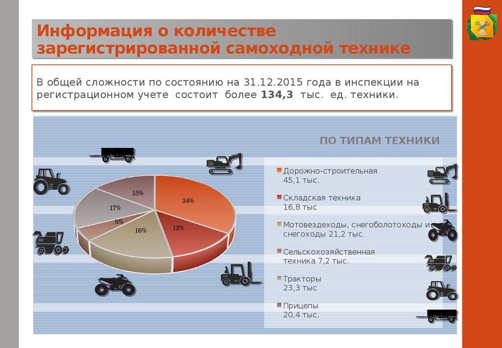 Количество спецтехники в россии объявления по спецтехнике екатеринбург