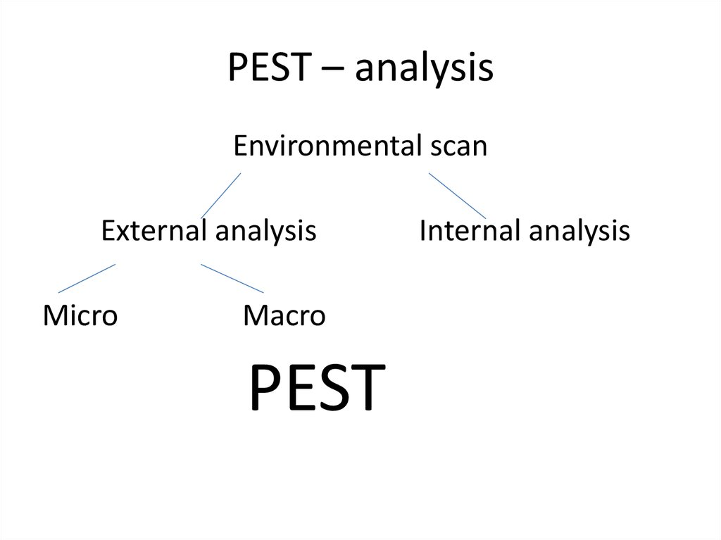 pestle analysis for micromax Pestel analysis is a strategic tool which has been utilized by the strategists and marketers to determine and analyze the external pestel/pestle analysis.