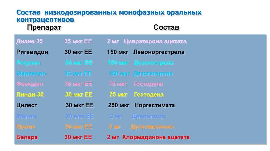 Состав низкодозированных оральных контрацептивов