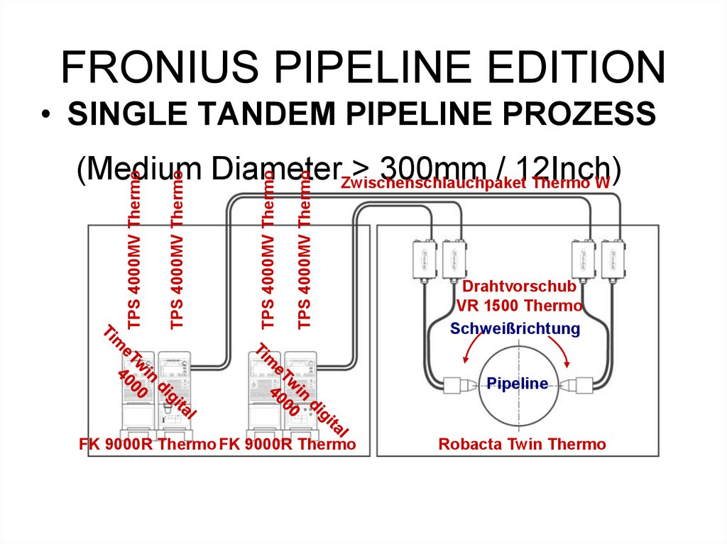 FRONIUS PIPELINE EDITION