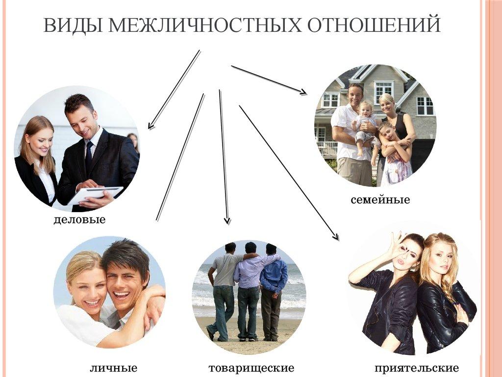 рассчитать межличностные взаимоотношения картинки показался таким