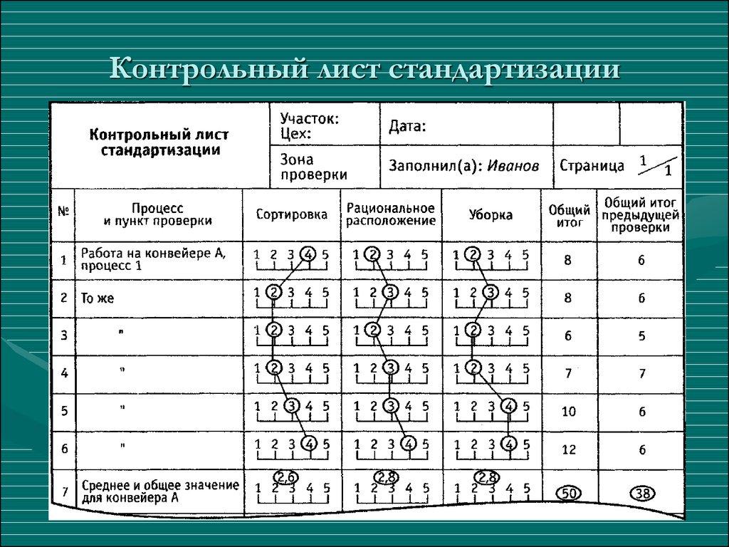Бережливое производство toyota в России презентация онлайн  Контрольный лист стандартизации