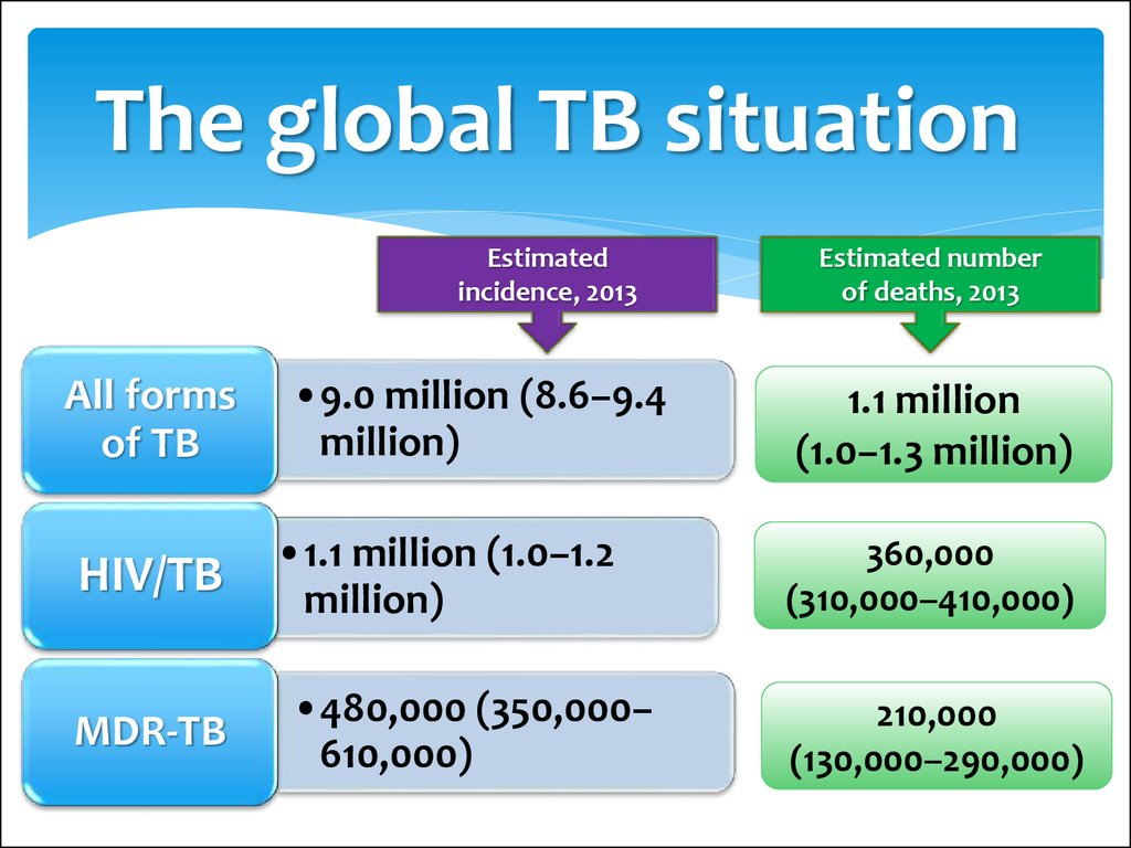The global TB situation