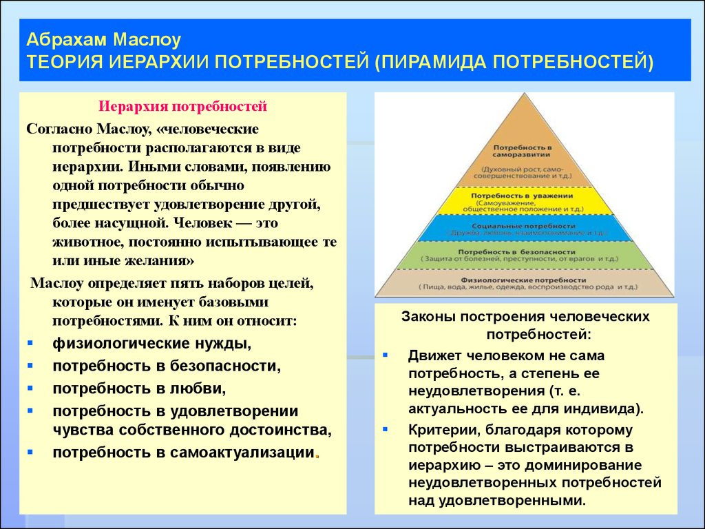 maslow teory Abraham maslow's hierarchy of needs, free maslow diagrams, downloads, maslow pyramid, motivational needs model, plus free online training and organizational development materials, samples, diagrams and techniques for sales, management, team building, communications and motivation.
