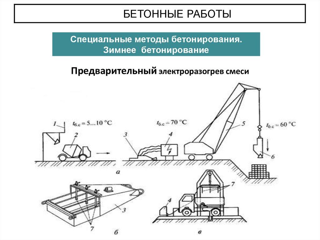 Предварительный электроразогрев бетонных смесей 12 кубов бетона