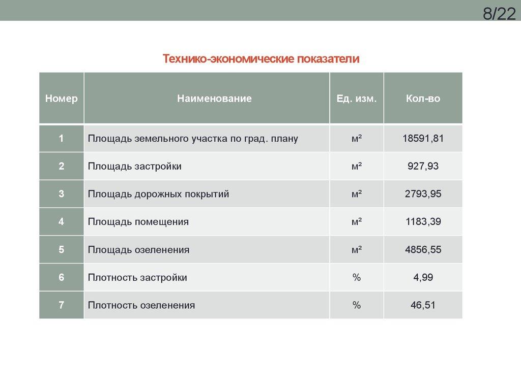 Курсовой проект по дисциплине Инженерная графика на тему   Технико экономические показатели