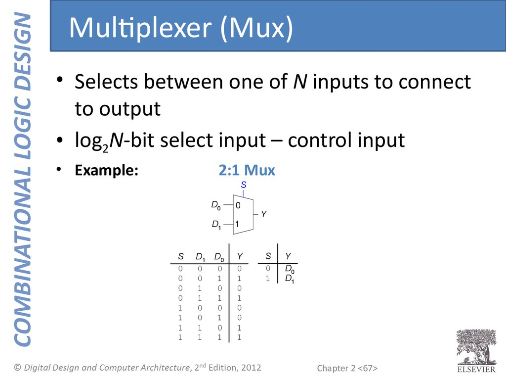 Combinational Logic Design 2 1 Mux Diagram Multiplexer Selects Between One Of N Inputs To Connect Output Log2n Bit Select Input Control Example 21