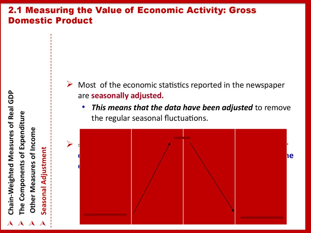 2.1 Measuring the Value of Economic Activity: Gross Domestic Product