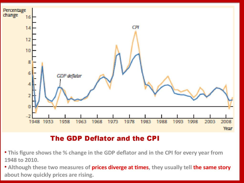 The GDP Deflator and the CPI