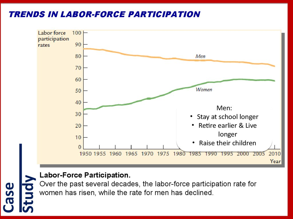 TRENDS IN LABOR-FORCE PARTICIPATION