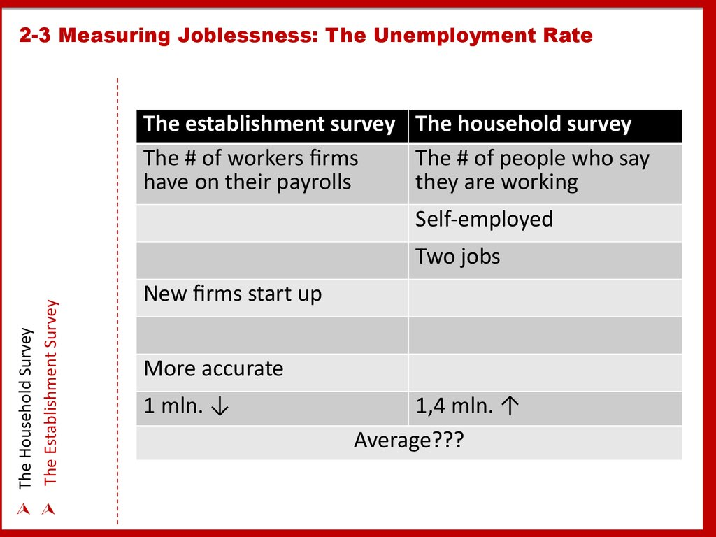 2-3 Measuring Joblessness: The Unemployment Rate