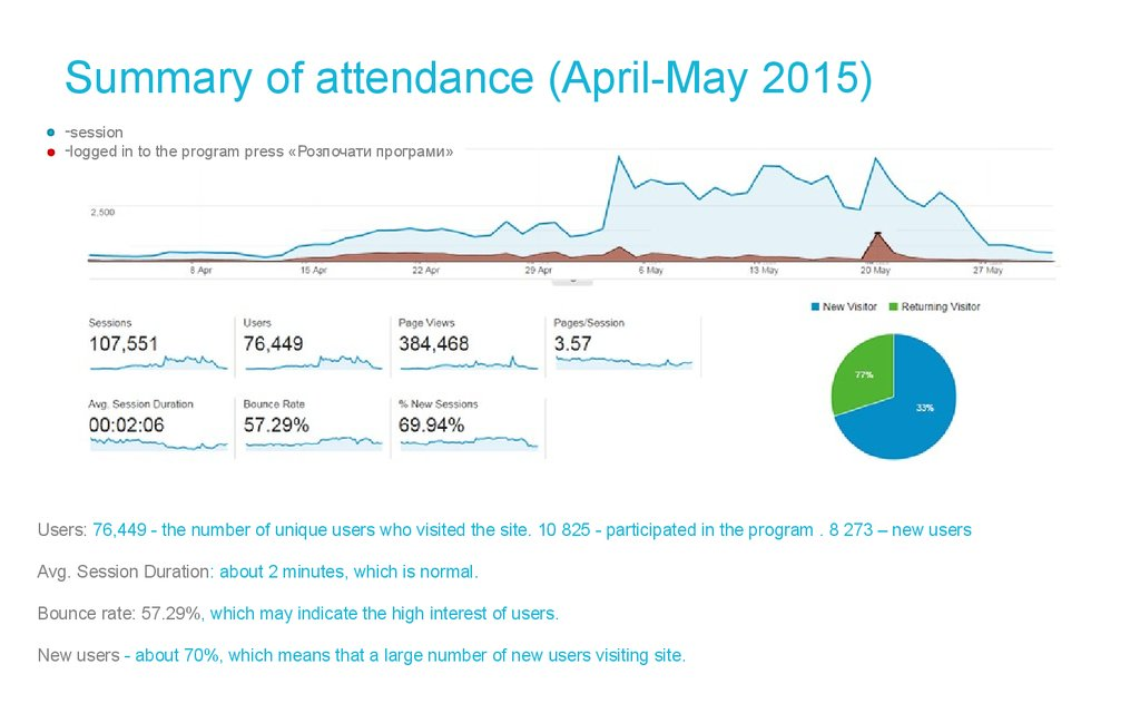 Summary of attendance (April-May 2015)