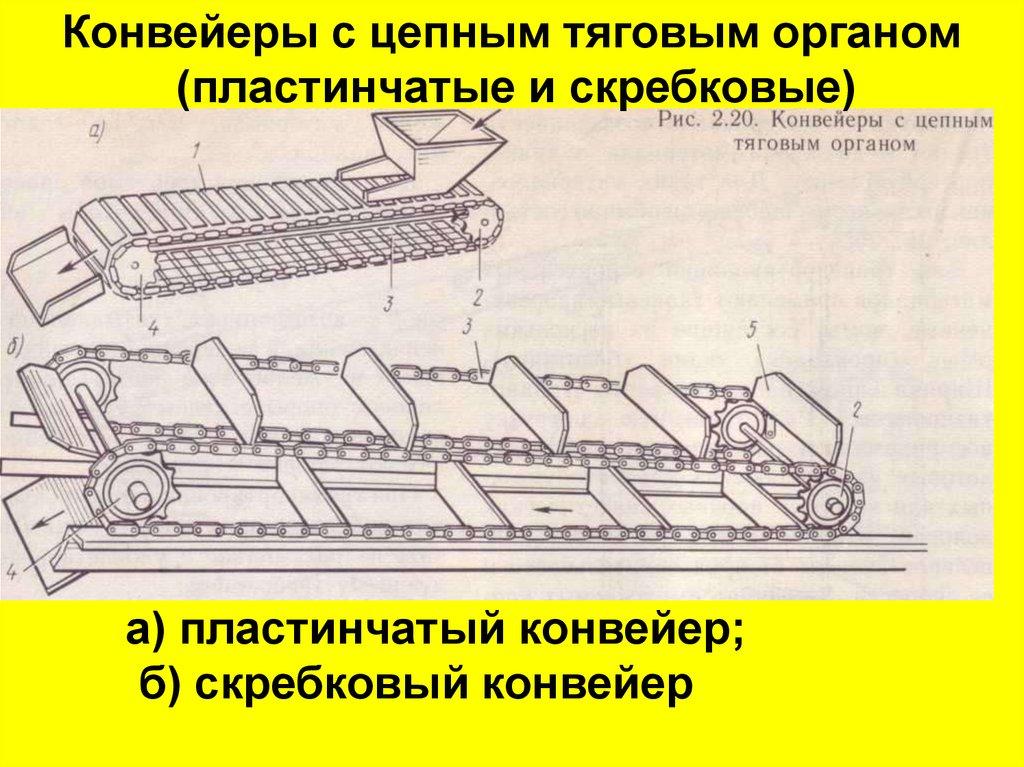 К конвейерам с цепным тяговым органом относятся ремонт мкпп транспортер т5