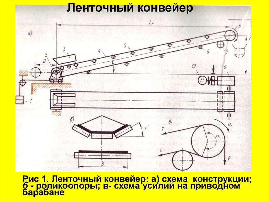 конвейер с гибким тяговым органом