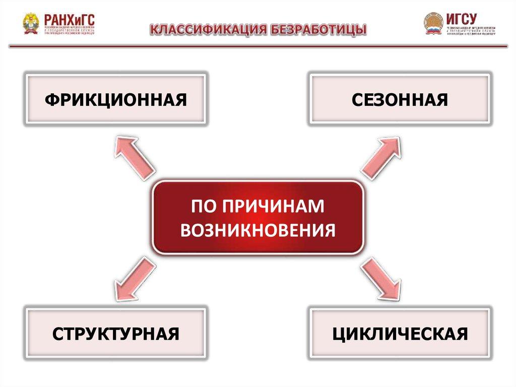 Классификация безработицы по различным критериям