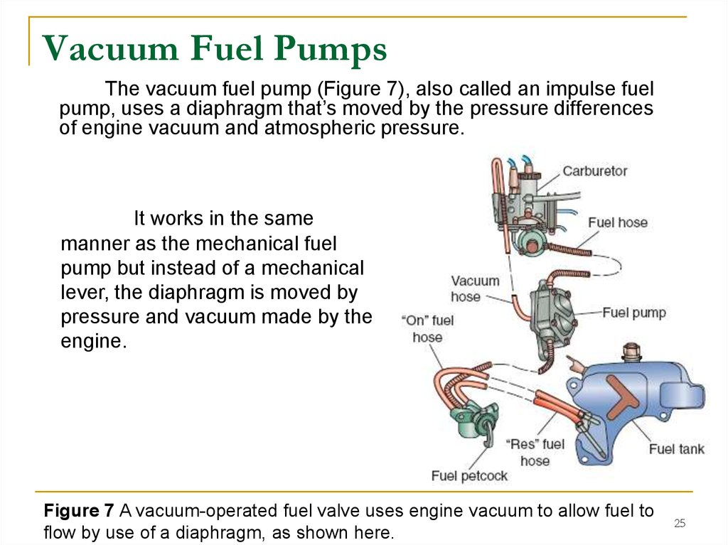 Vacuum Fuel Pumps
