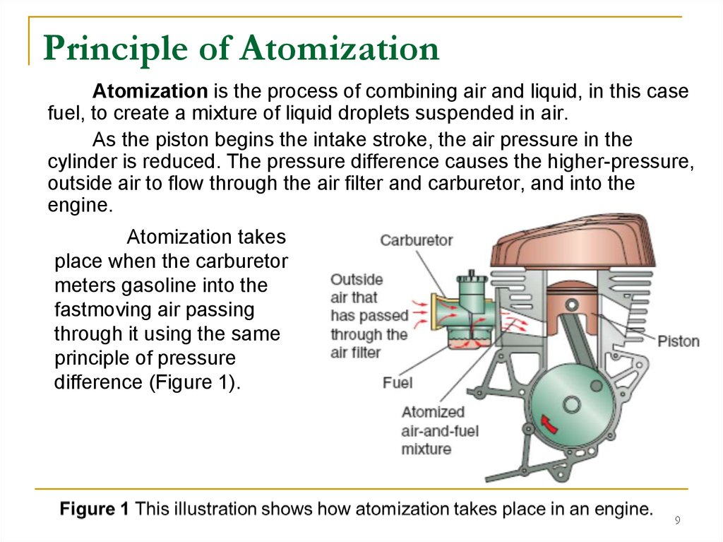 Principle of Atomization