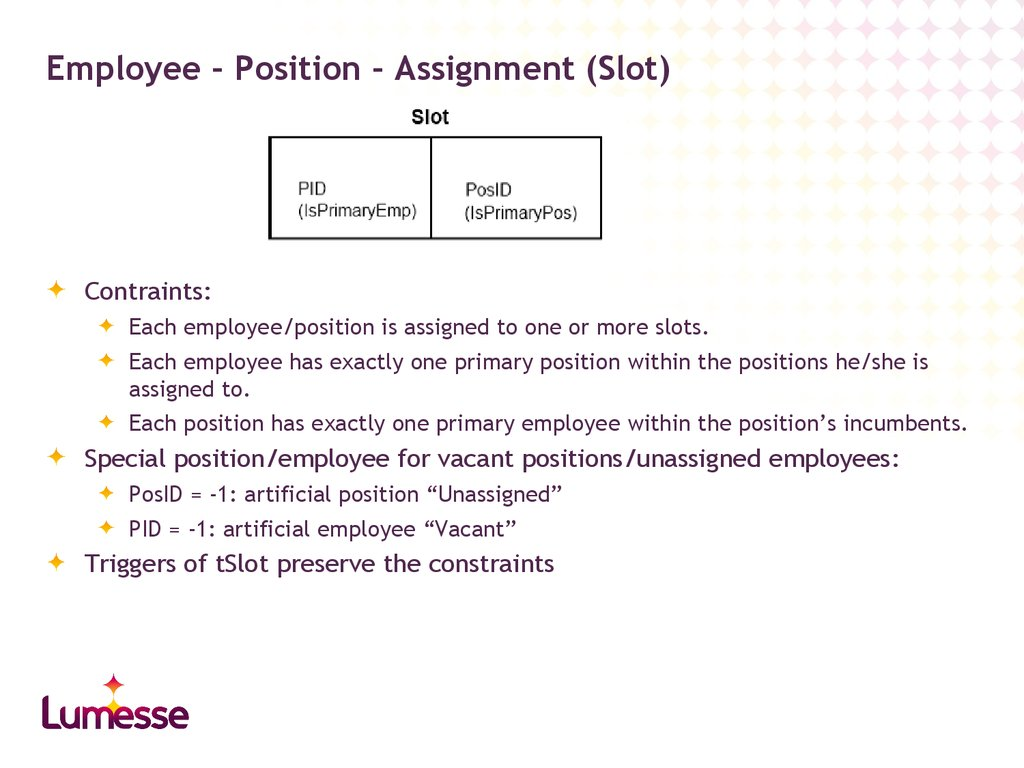 Employee – Position – Assignment (Slot)