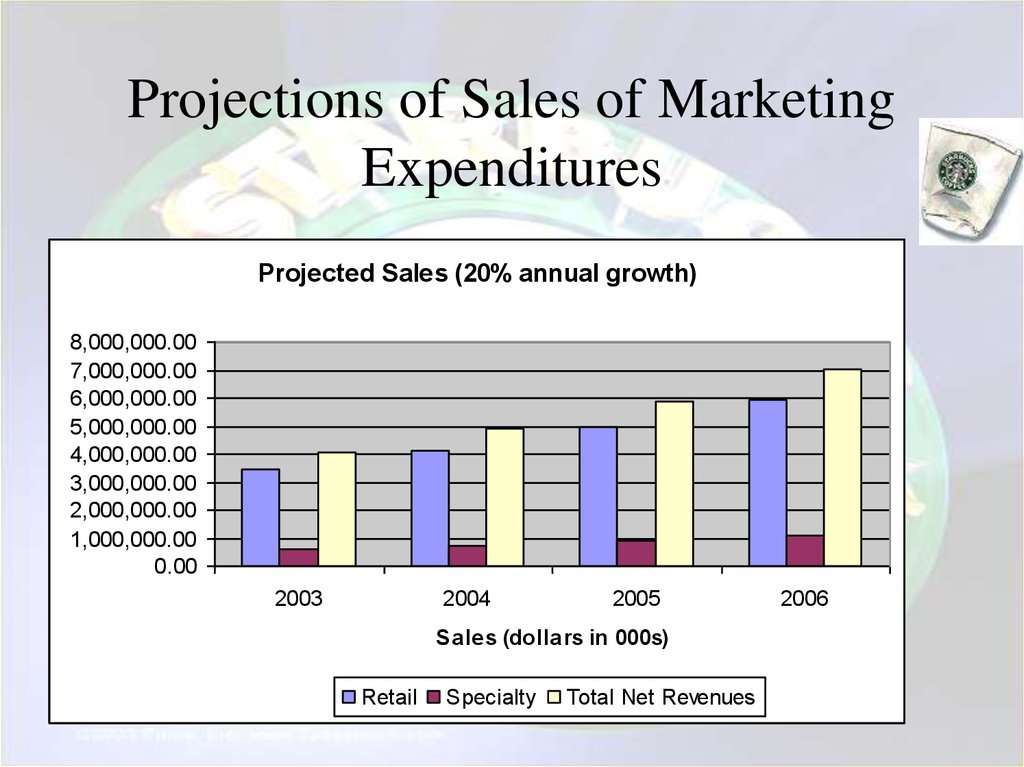 Projections of Sales of Marketing Expenditures