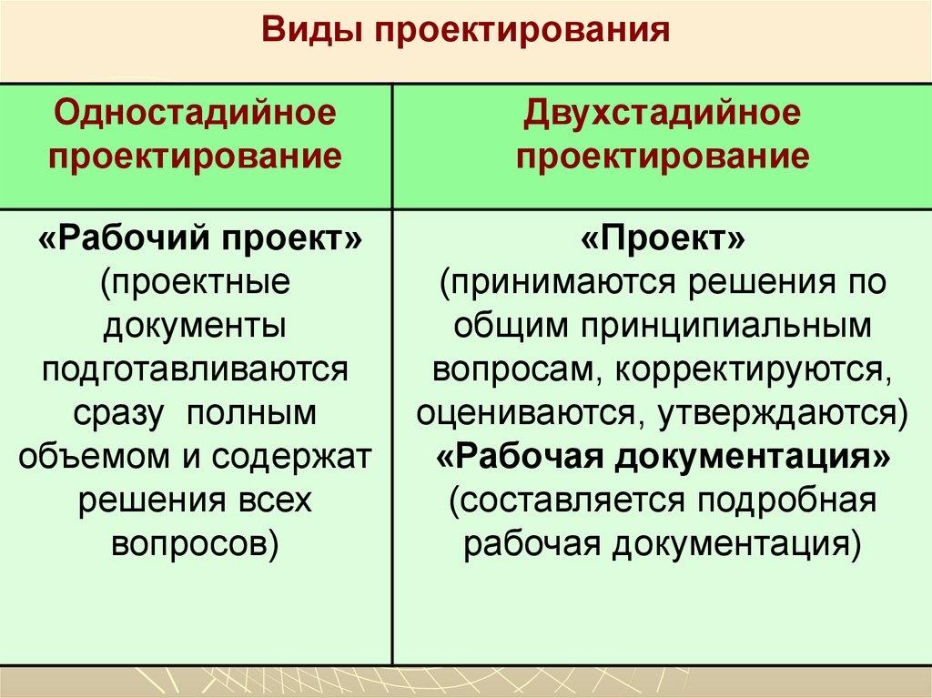 Общие принципы организации проектирования