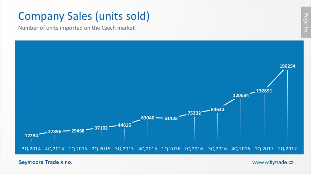 Company Sales (units sold)