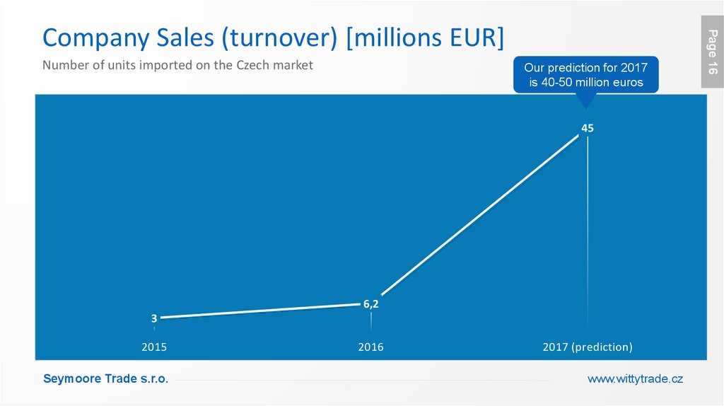 Company Sales (turnover) [millions EUR]