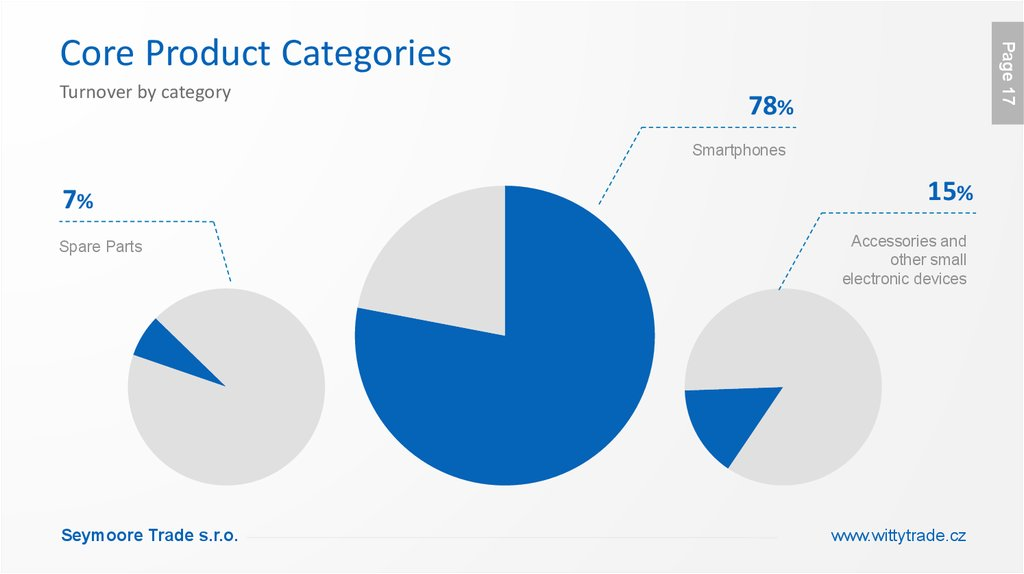 Core Product Categories
