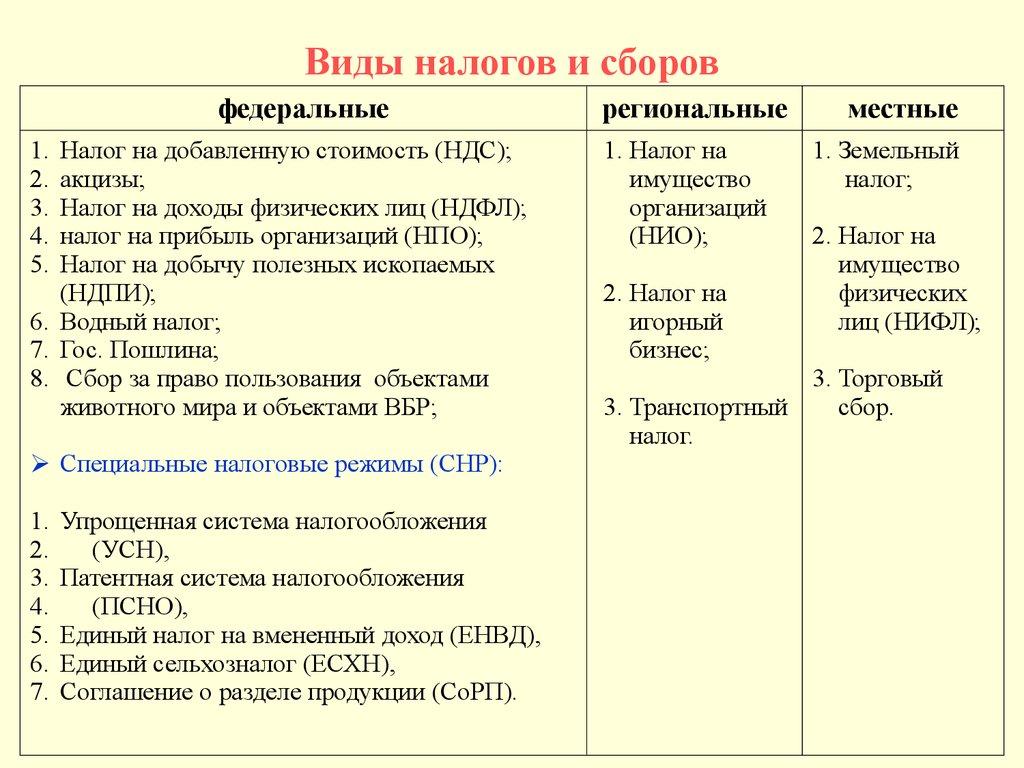 Основные элементы водного налога шпаргалка