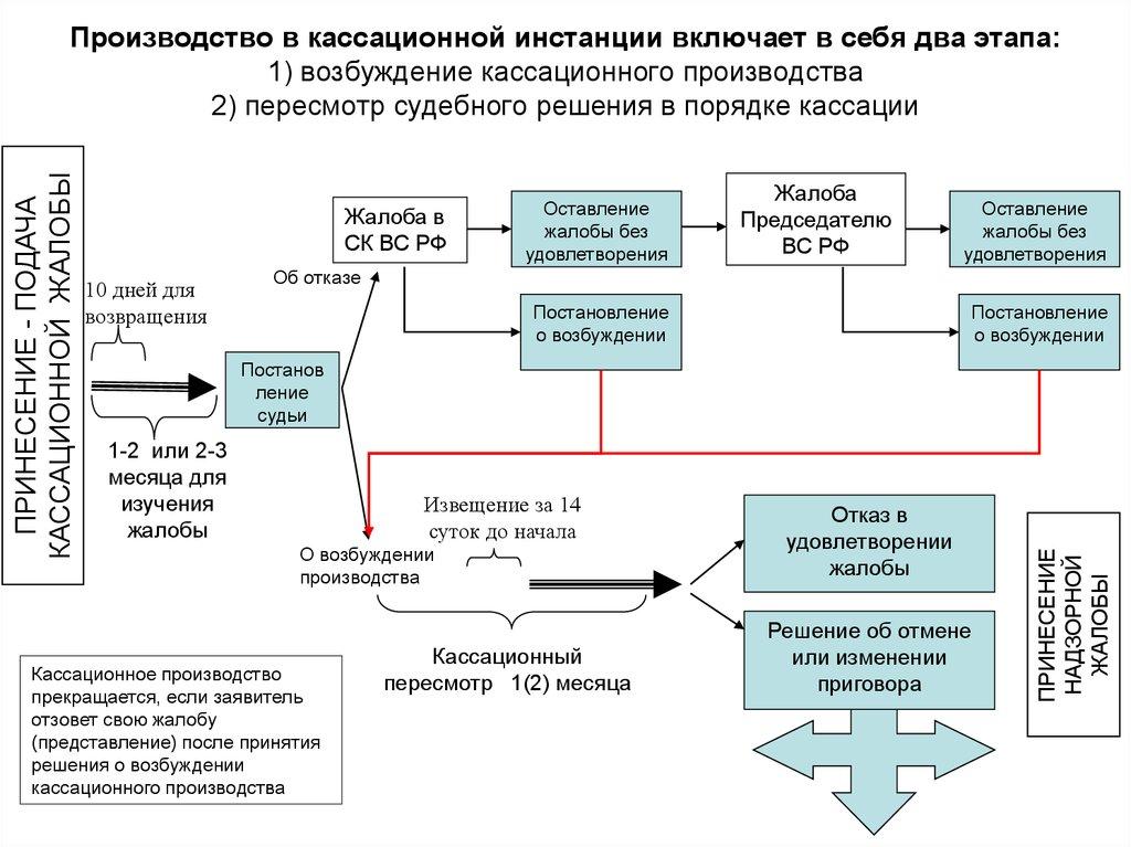 Шпаргалка Производство В Кассационной Инстанции Для Чайников