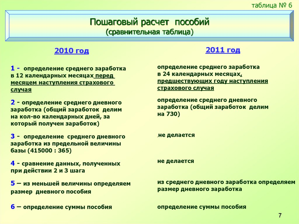 Сумма страхуемого заработка в 2011 году