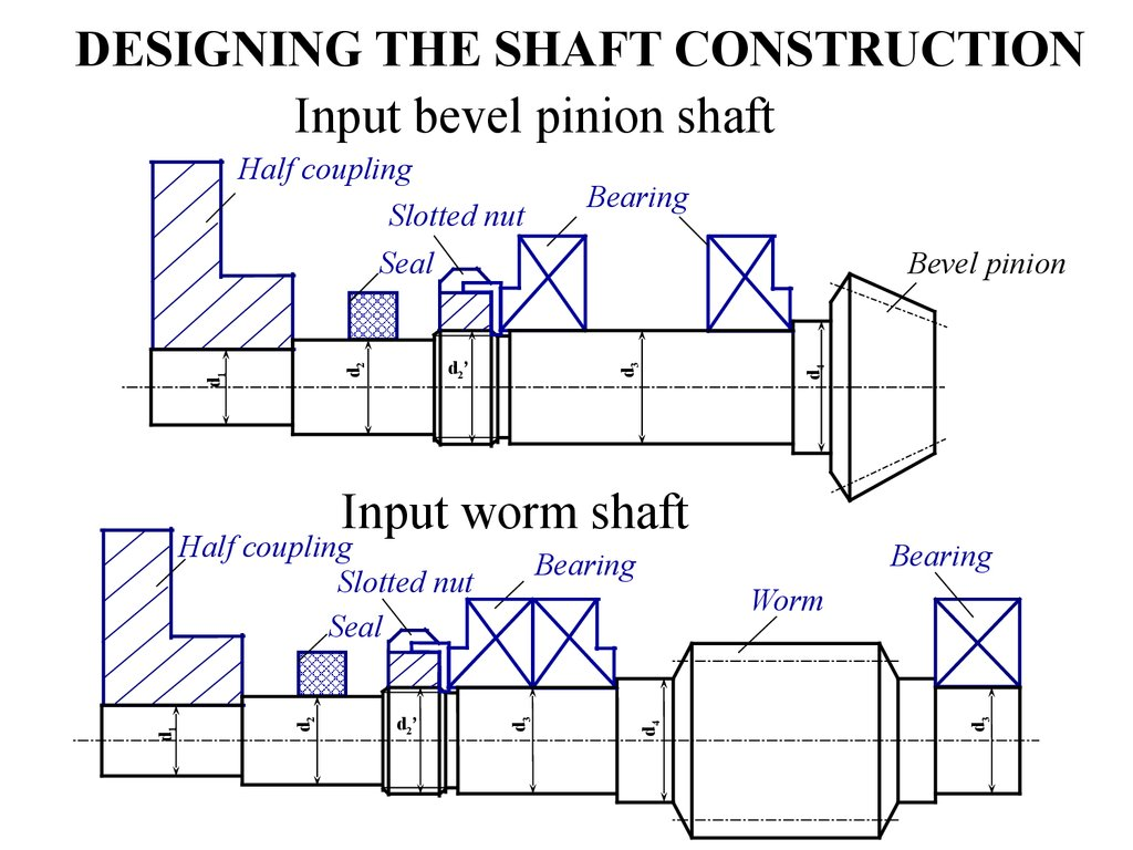 DESIGNING THE SHAFT CONSTRUCTION