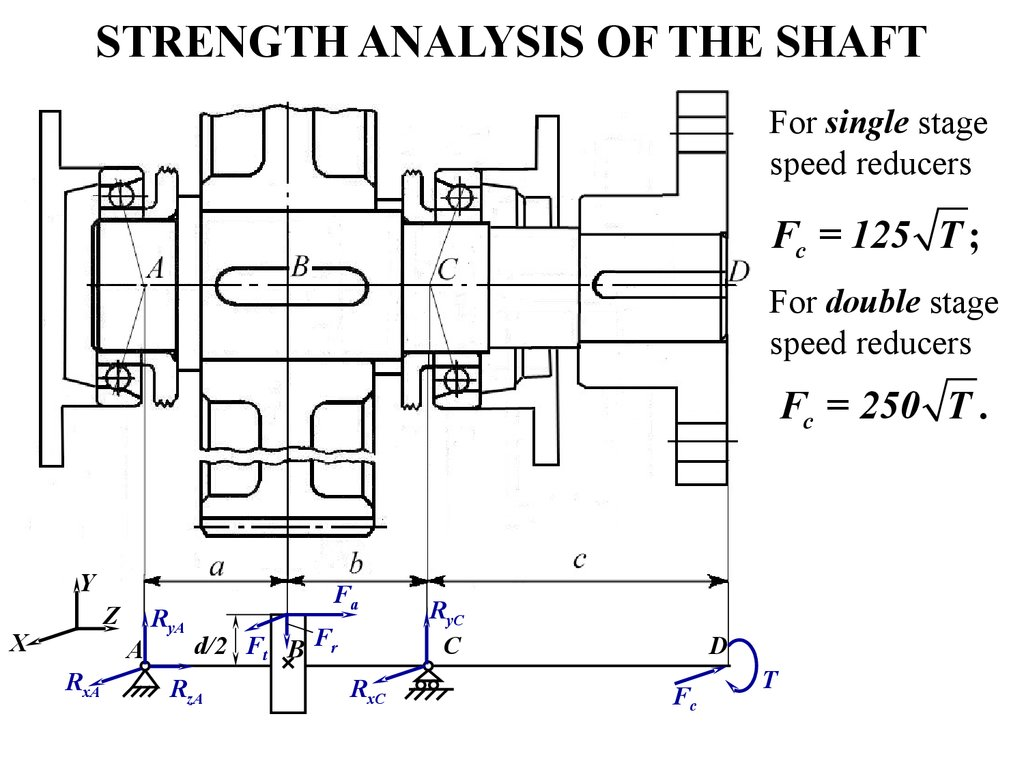 STRENGTH ANALYSIS OF THE SHAFT