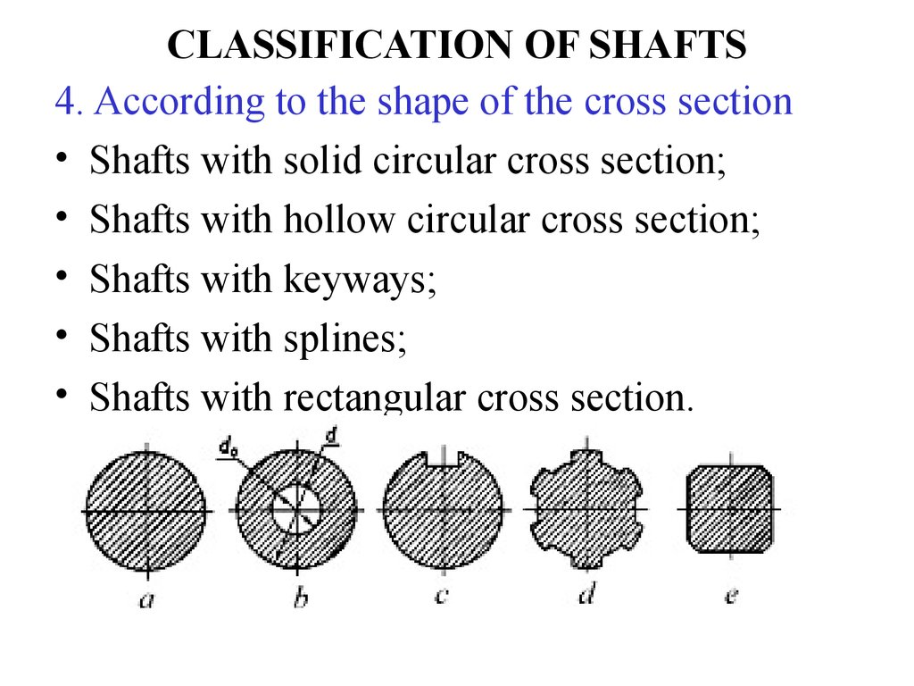 CLASSIFICATION OF SHAFTS