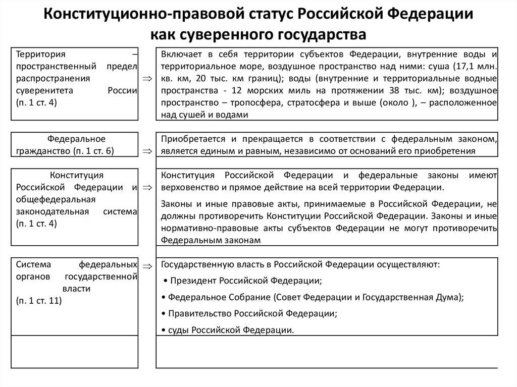 Правовой Статус В Президенты Российской Федерации Шпаргалка