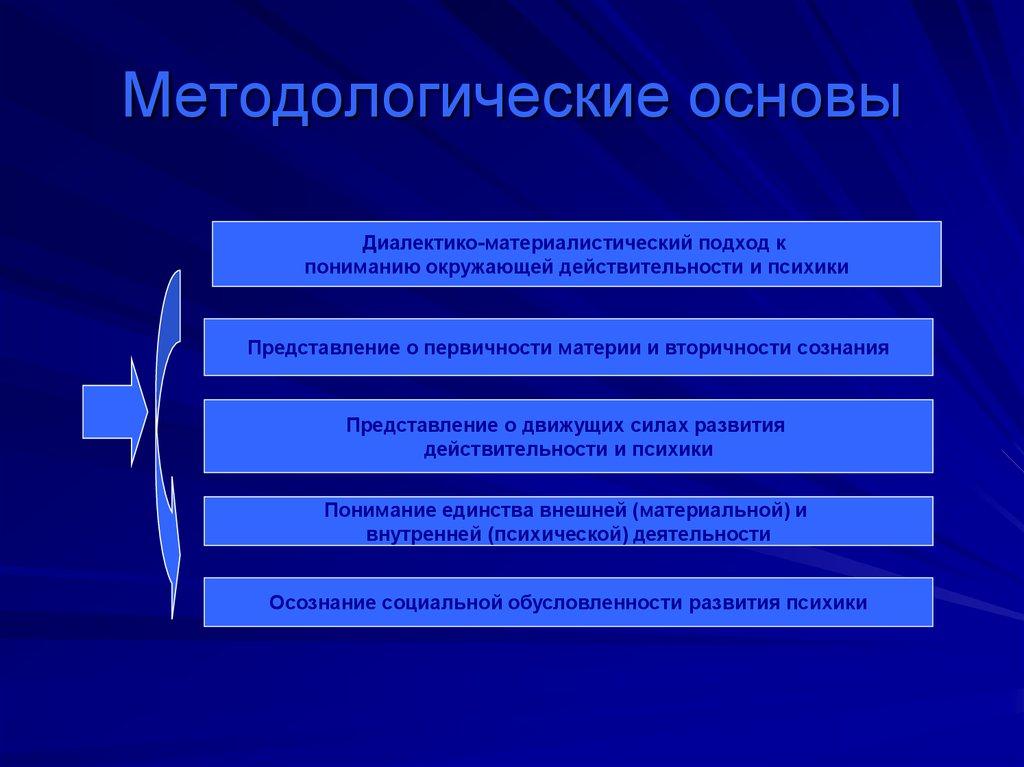 качественно теоретико-методологические основы и принципы деятельности психолога в школе Люберцы список спортивных