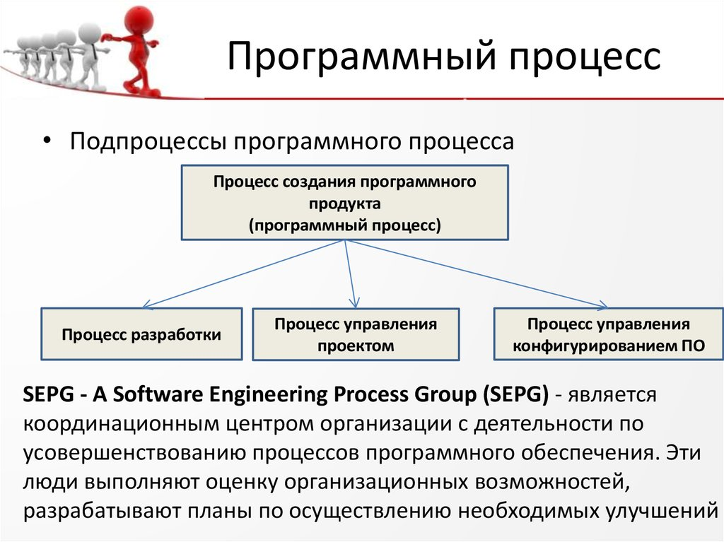 Программные процессы (software process)